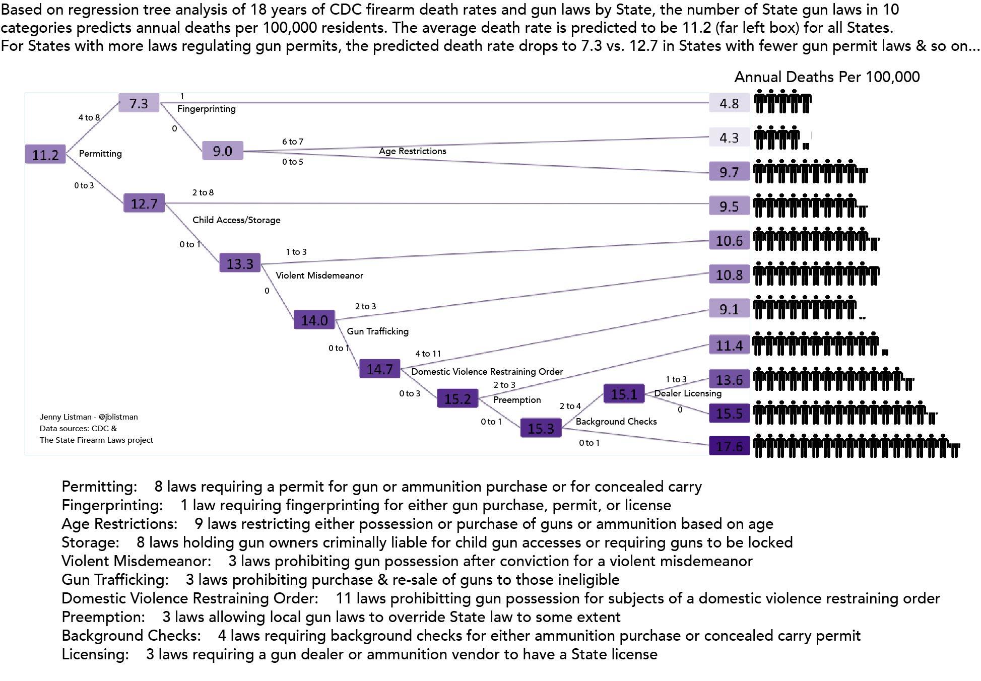 Gun Deaths and Gun Laws: Recursive Partitioning and